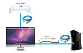 HMA sur Mac