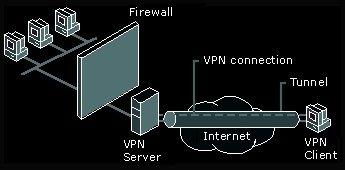Les meilleurs vpn qui utilisent le SSTP