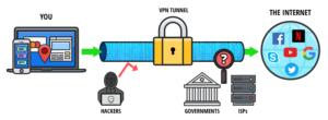Contourner la censure en Indonésie, VPN