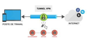 VPN Censure Limitation Géographiques