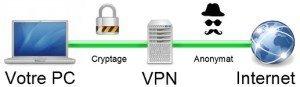 VPN tunnel sécurisé Etats-unis