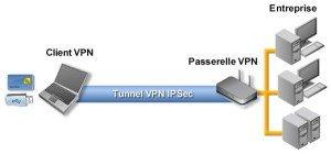 meilleur VPN pour l'Espagne