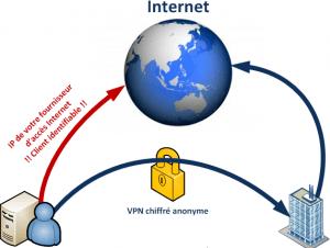 Comment cacher mon adresse IP
