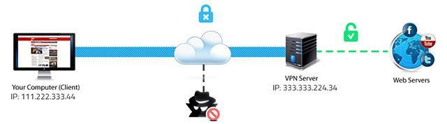 IP anonyme sécurisée
