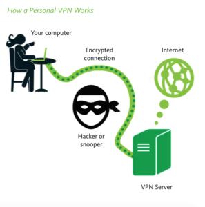 Protéger ses données personnelles avec un VPN pour l'Islande