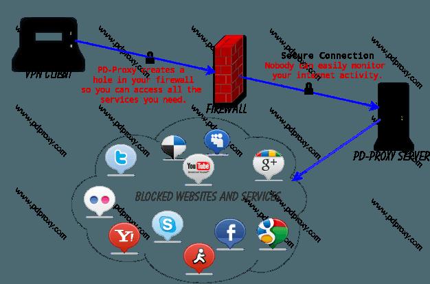 Serveur VPN pour contourner la censure