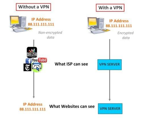 Serveur VPN pour une adresse IP française