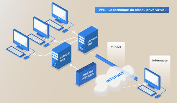 technique reseau prive virtuel