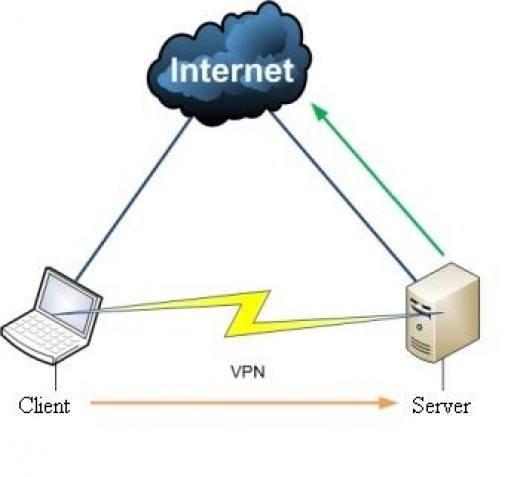 VPN pour la TV