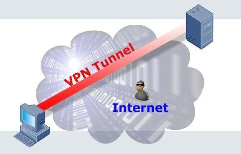 protection vpn tunnel