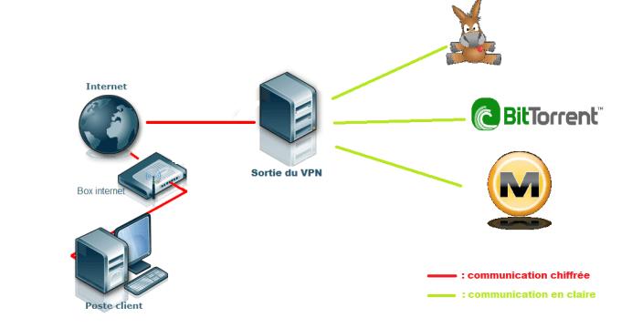 VPN P2P téléchargement anonyment