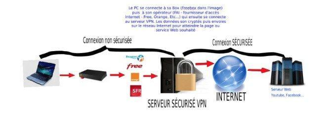 VPN facile à utiliser en ligne