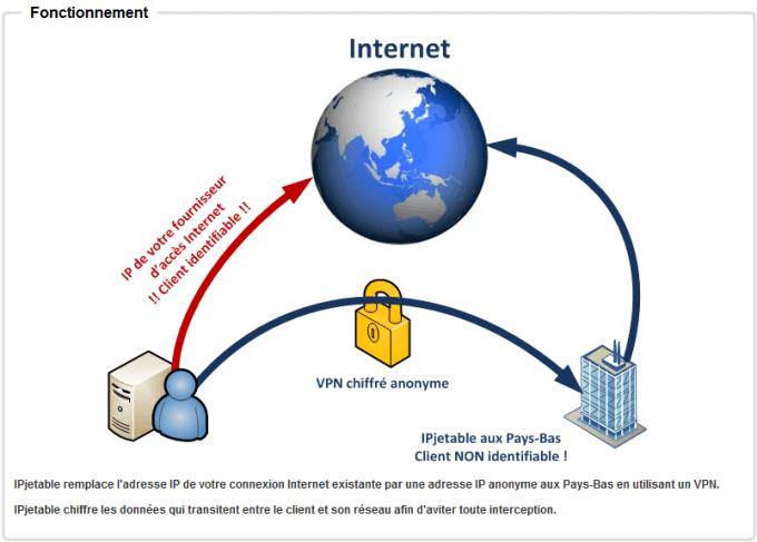Une connexion VPN pour se protéger en ligne