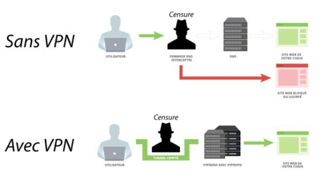 Utilisez un VPN pour contourner la censure