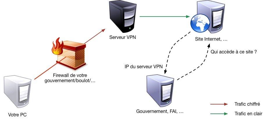 Comment fonctionne un VPN pour vous protéger sur internet
