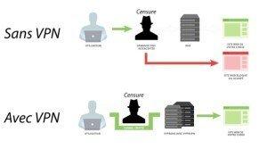 Un VPN pour l'Égypte afin de contourner la censure