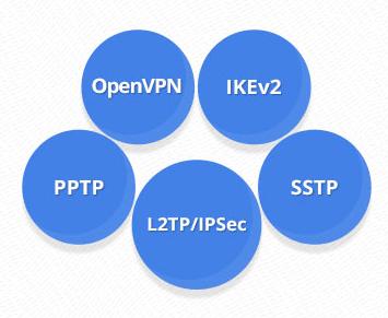 elements considérer avant proceder test vitesse VPN