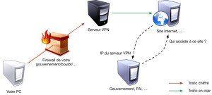 Contourner la surveillance gouvernementale avec un VPN