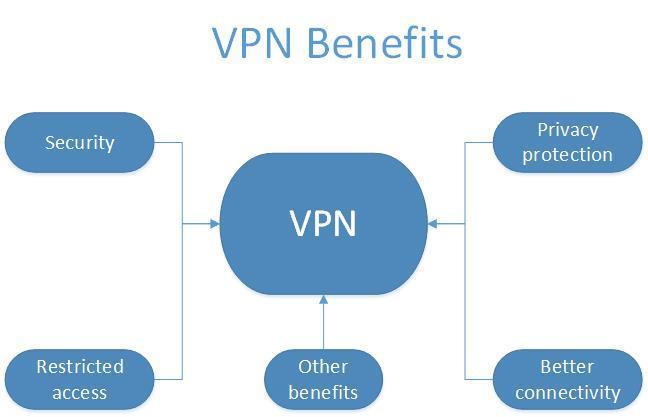 Meilleurs VPN pour utiliser à l'Université et à l'école et débloquer des sites