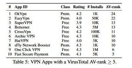 VPN gratuit sur Android - plusieurs services considérés comme dangereux