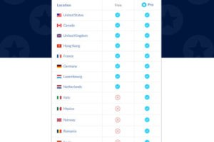 Avis Windscribe VPN Servers