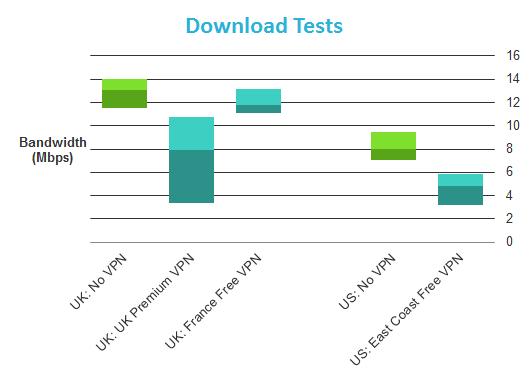 ZPN: Test complet du VPN