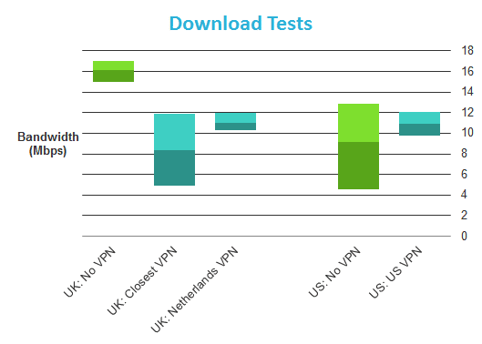 SlickVPN| Test Complet du VPN avec Test de Vitesse et Notation