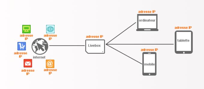 Adresse IP, Identité, VPN