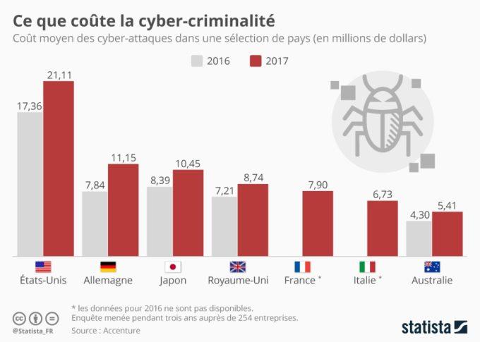 Le coût de la cyber-criminalité