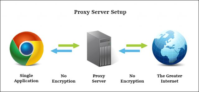 Avis Opera VPN