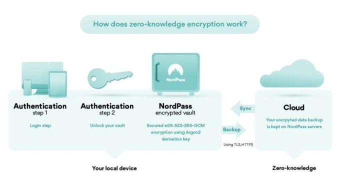 NordVPN annonce le gestionnaire de mots de passe NordPass